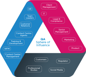 qa-sphere-of-influence