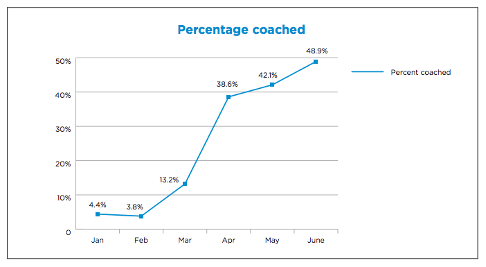 Percentage_coached